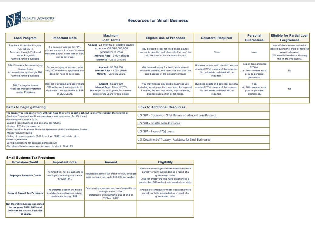Small Business Resource Summary Update